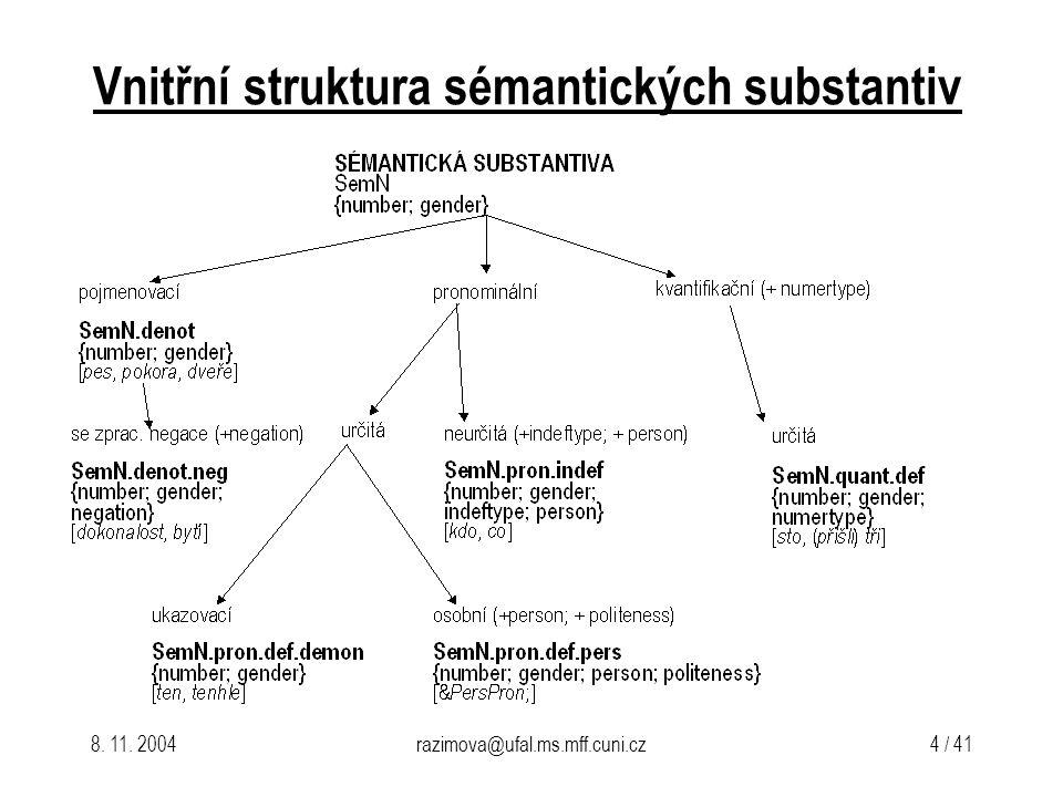 8. 11. 2004razimova@ufal.ms.mff.cuni.cz 4 / 41 Vnitřní struktura sémantických substantiv