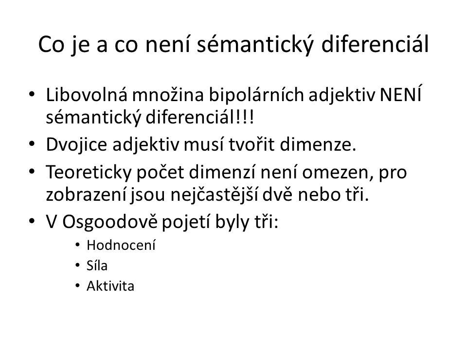 Co je a co není sémantický diferenciál Libovolná množina bipolárních adjektiv NENÍ sémantický diferenciál!!! Dvojice adjektiv musí tvořit dimenze. Teo