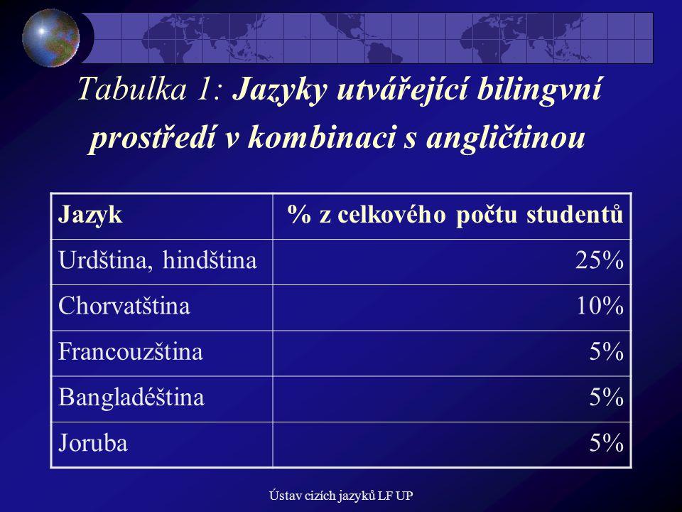 Ústav cizích jazyků LF UP Tabulka 1: Jazyky utvářející bilingvní prostředí v kombinaci s angličtinou Jazyk% z celkového počtu studentů Urdština, hindština25% Chorvatština10% Francouzština5% Bangladéština5% Joruba5%
