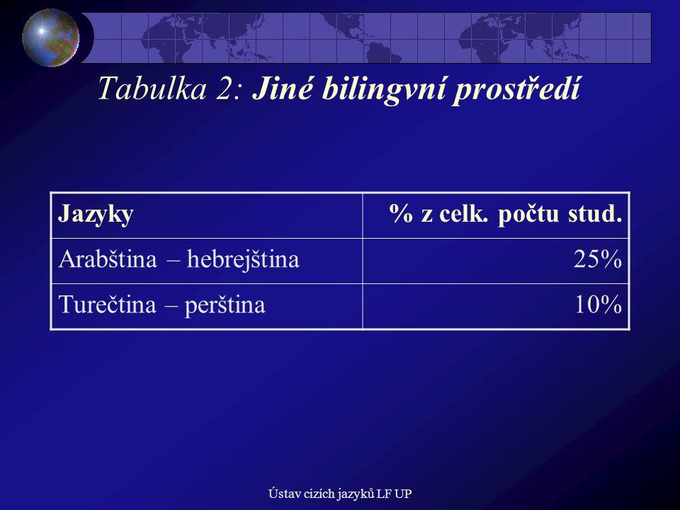 Ústav cizích jazyků LF UP Tabulka 2: Jiné bilingvní prostředí Jazyky% z celk. počtu stud. Arabština – hebrejština25% Turečtina – perština10%