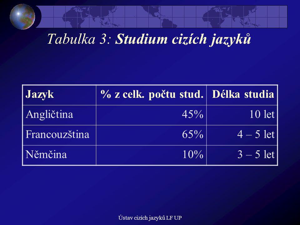 Ústav cizích jazyků LF UP Tabulka 3: Studium cizích jazyků Jazyk% z celk. počtu stud.Délka studia Angličtina45%10 let Francouzština65%4 – 5 let Němčin