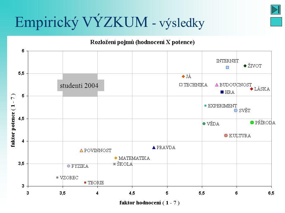 Vnímání fyziky středoškolskými studenty - včera, dnes a zítra 24 Empirický VÝZKUM - výsledky studenti 2004