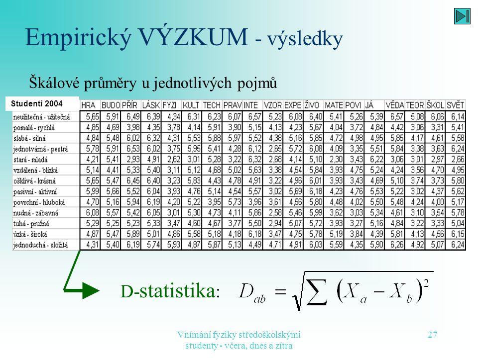 Vnímání fyziky středoškolskými studenty - včera, dnes a zítra 27 Empirický VÝZKUM - výsledky Škálové průměry u jednotlivých pojmů Studenti 2004 D- sta