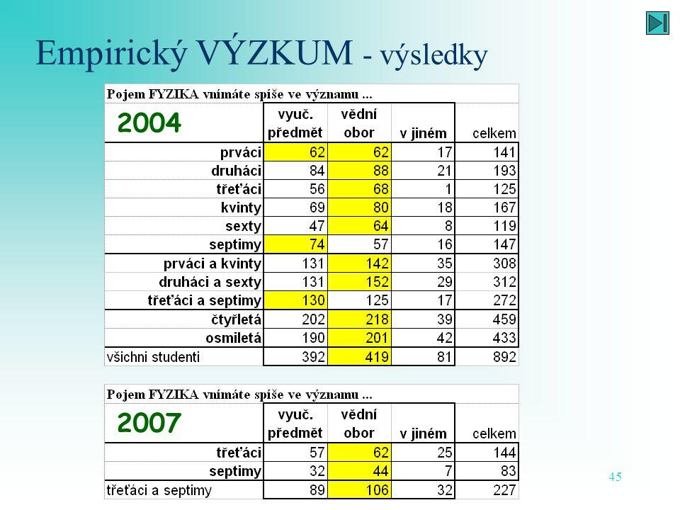 Vnímání fyziky středoškolskými studenty - včera, dnes a zítra 45 Empirický VÝZKUM - výsledky 2004 2007