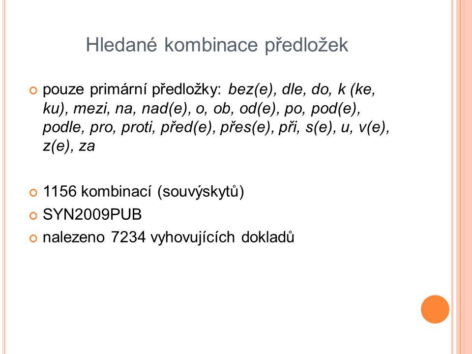 Hledané kombinace předložek pouze primární předložky: bez(e), dle, do, k (ke, ku), mezi, na, nad(e), o, ob, od(e), po, pod(e), podle, pro, proti, před