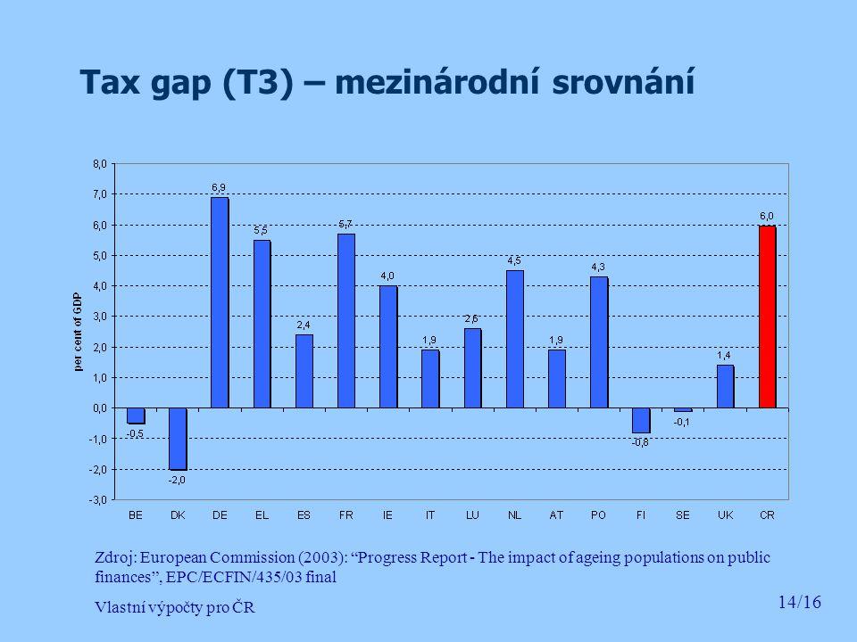 Tax gap (T3) – mezinárodní srovnání 14/16 Zdroj: European Commission (2003): Progress Report - The impact of ageing populations on public finances , EPC/ECFIN/435/03 final Vlastní výpočty pro ČR