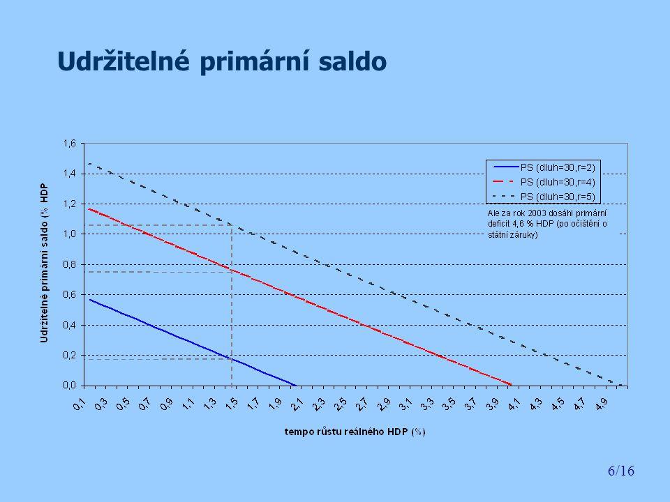 """Intertemporální rozpočtové omezení 7/16 Řešením uvedené rovnice pro t získáme """"udržitelnou daňovou kvótu : (2) Porovnáním takto vypočtené daňové kvóty (podíl daní na HDP), dostaneme tzv."""