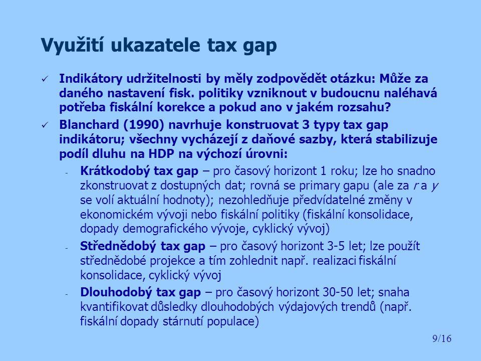 Využití ukazatele tax gap Střednědobý fiskální rámec: 10/16 Zdroj: Konvergenční program, 2004 Krátkodobý (TG – 1Y) a střednědobý (TG – 4Y) tax gap: TG – 1Y je vyšší, protože nezohledňuje fiskální konsolidaci a pokles výdajů v letech 2005 až 2007 TG – 4Y vyjadřuje, o kolik by měly být příjmy (výdaje) vyšší (nižší), aby se nezměnil podíl dluhu na HDP.