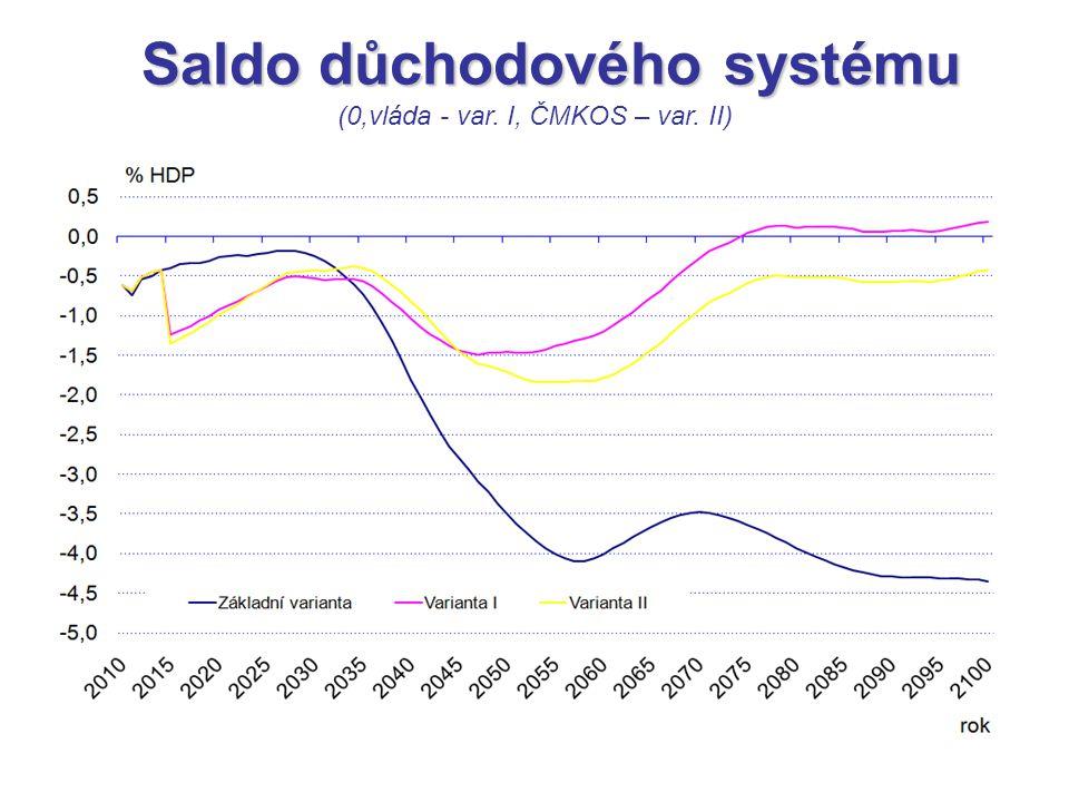Saldo důchodového systému Saldo důchodového systému (0,vláda - var. I, ČMKOS – var. II)