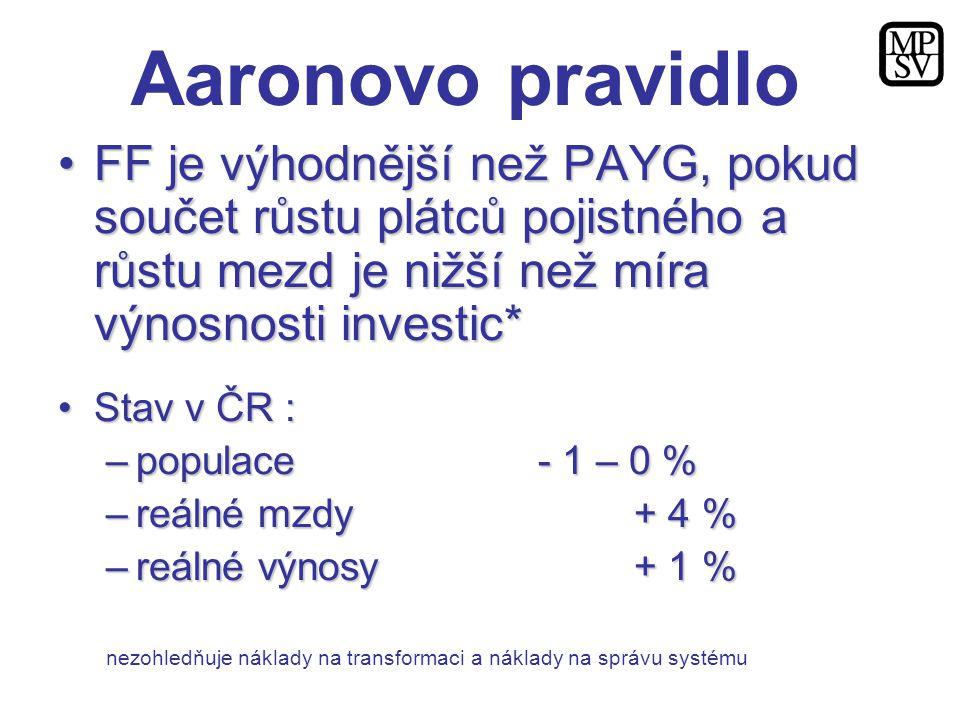 FF je výhodnější než PAYG, pokud součet růstu plátců pojistného a růstu mezd je nižší než míra výnosnosti investic*FF je výhodnější než PAYG, pokud so