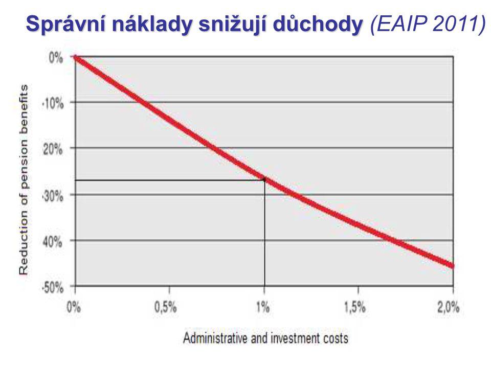 Správní náklady snižují důchody Správní náklady snižují důchody (EAIP 2011)