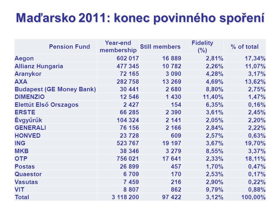 Maďarsko 2011: konec povinného spoření Pension Fund Year-end membership Still members Fidelity (%) % of total Aegon602 01716 8892,81%17,34% Allianz Hu