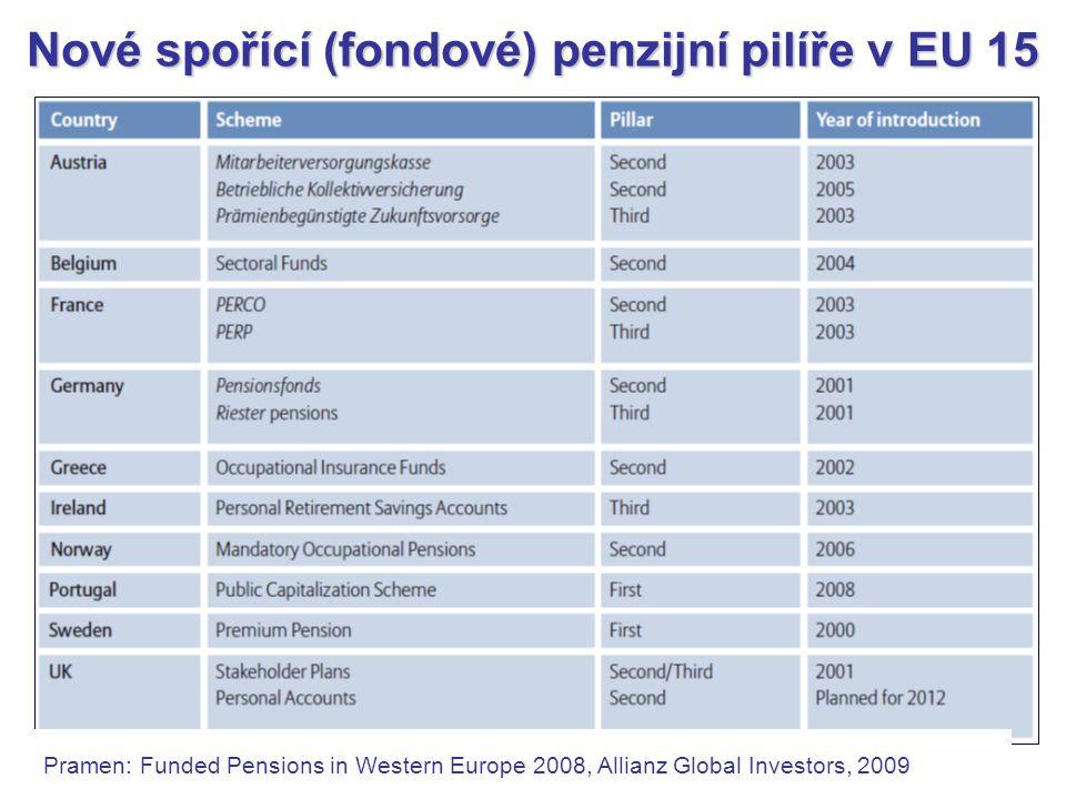 Nové spořící (fondové) penzijní pilíře v EU 15 Pramen: Funded Pensions in Western Europe 2008, Allianz Global Investors, 2009