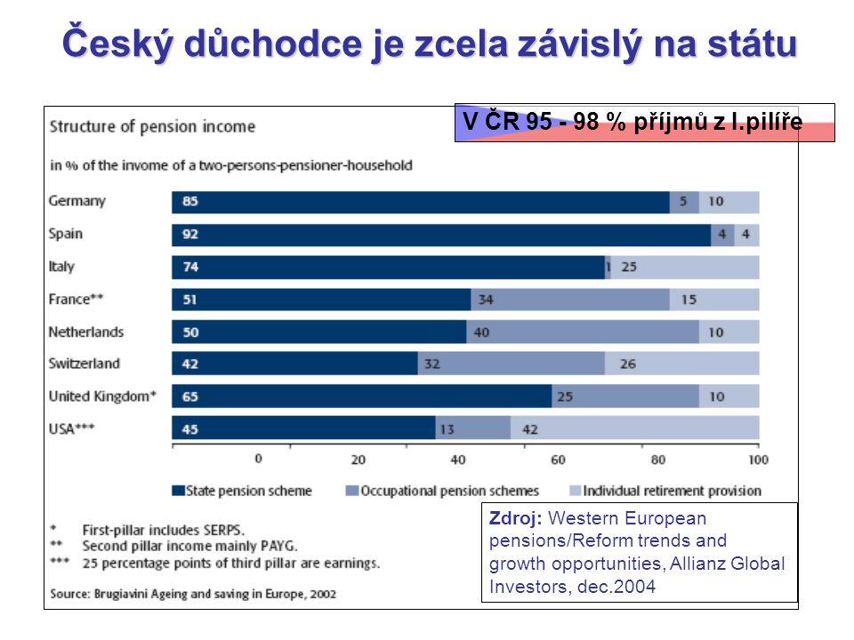 Český důchodce je zcela závislý na státu V ČR 95 - 98 % příjmů z I.pilíře Zdroj: Western European pensions/Reform trends and growth opportunities, All
