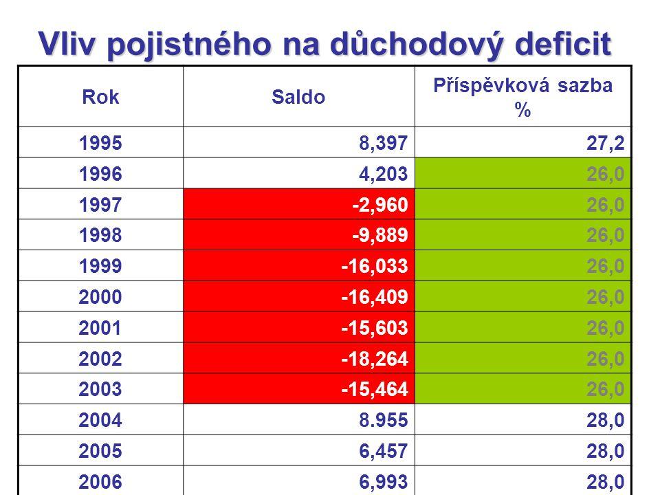 Vliv pojistného na důchodový deficit RokSaldo Příspěvková sazba % 19958,39727,2 19964,20326,0 1997-2,96026,0 1998-9,88926,0 1999-16,03326,0 2000-16,40