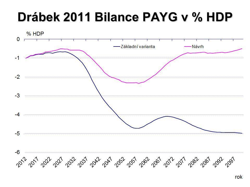 Drábek 2011 Bilance PAYG v % HDP