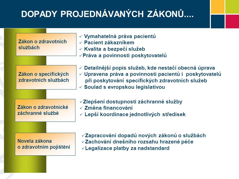 DOPADY PROJEDNÁVANÝCH ZÁKONŮ.... Zákon o zdravotních službách Novela zákona o zdravotním pojištění Zákon o specifických zdravotních službách Vymahatel