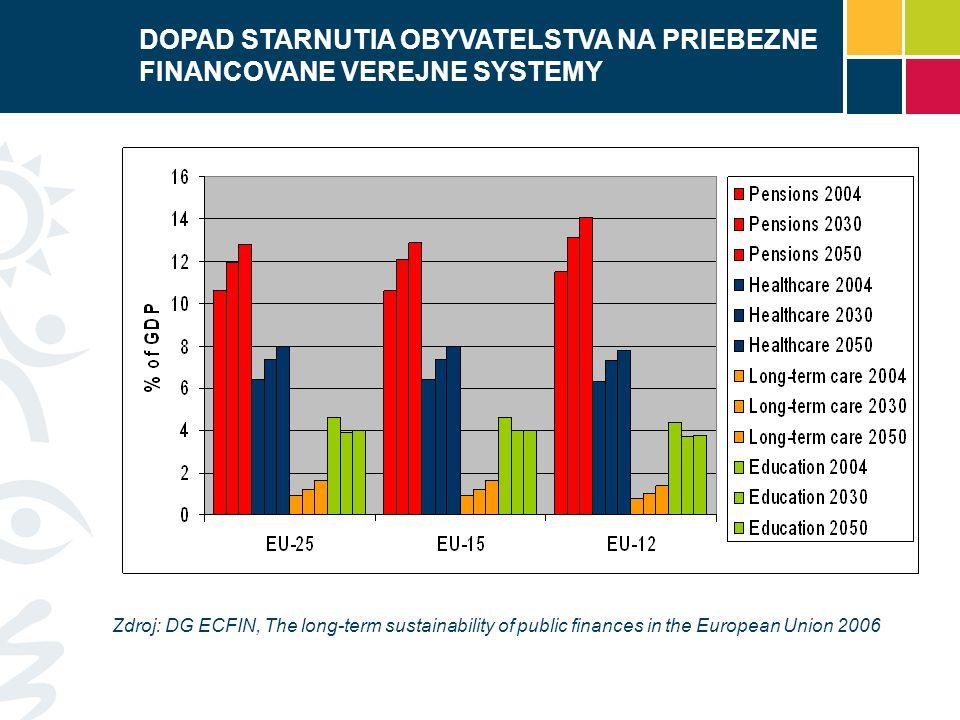 Zdroj: DG ECFIN, The long-term sustainability of public finances in the European Union 2006 DOPAD STARNUTIA OBYVATELSTVA NA PRIEBEZNE FINANCOVANE VERE