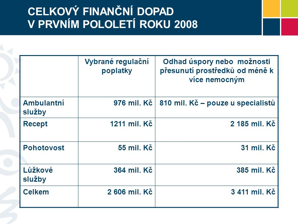 CELKOVÝ FINANČNÍ DOPAD V PRVNÍM POLOLETÍ ROKU 2008 Vybrané regulační poplatky Odhad úspory nebo možnosti přesunutí prostředků od méně k více nemocným