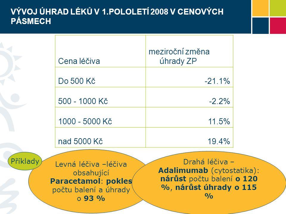 VÝVOJ ÚHRAD LÉKŮ V 1.POLOLETÍ 2008 V CENOVÝCH PÁSMECH Cena léčiva meziročn í změna ú hrady ZP Do 500 Kč-21.1% 500 - 1000 Kč-2.2% 1000 - 5000 Kč11.5% nad 5000 Kč19.4% Levná léčiva –léčiva obsahující Paracetamol: pokles počtu balení a úhrady o 93 % Drahá léčiva – Adalimumab (cytostatika): nárůst počtu balení o 120 %, nárůst úhrady o 115 % Příklady