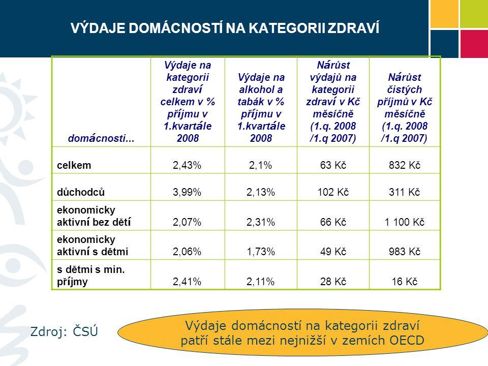 VÝDAJE DOMÁCNOSTÍ NA KATEGORII ZDRAVÍ dom á cnosti... Výdaje na kategorii zdrav í celkem v % př í jmu v 1.kvart á le 2008 Výdaje na alkohol a tabák v