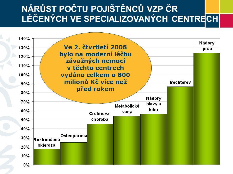 NÁRŮST POČTU POJIŠTĚNCŮ VZP ČR LÉČENÝCH VE SPECIALIZOVANÝCH CENTRECH Ve 2. čtvrtletí 2008 bylo na moderní léčbu závažných nemocí v těchto centrech vyd