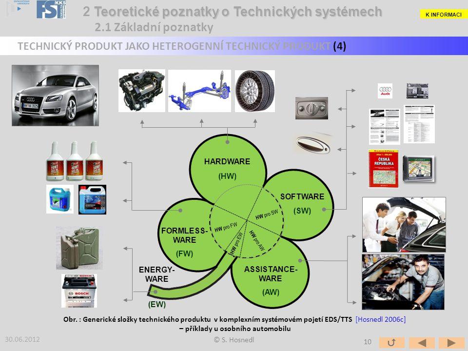 © S. Hosnedl 30.06.2012 Obr. : Generické složky technického produktu v komplexním systémovém pojetí EDS/TTS [Hosnedl 2006c] – příklady u osobního auto