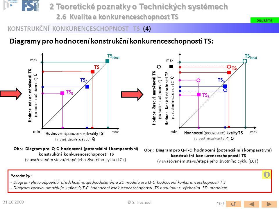 © S. Hosnedl 31.10.2009 2 Teoretické poznatky o Technických systémech 2 Teoretické poznatky o Technických systémech KONSTRUKČNÍ KONKURENCESCHOPNOST TS