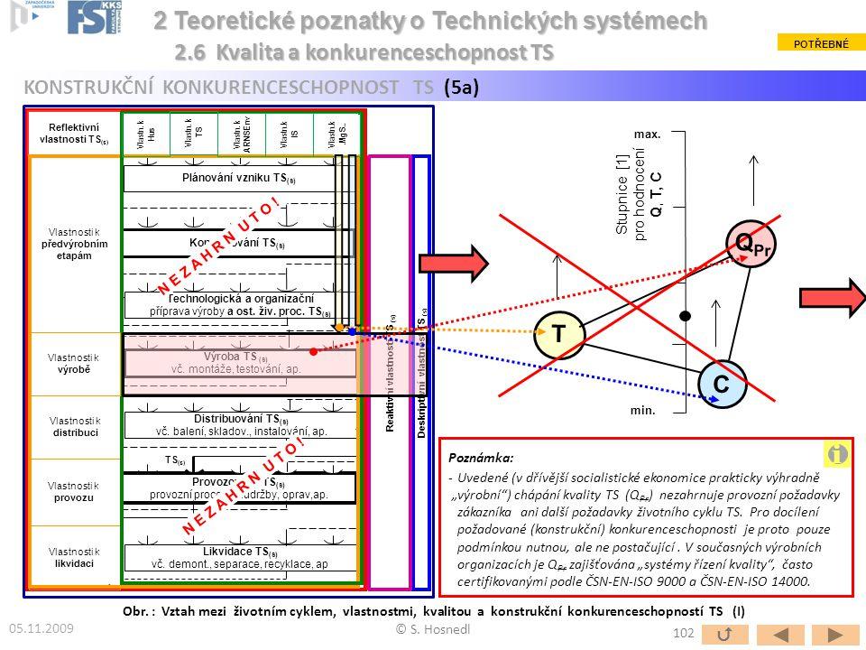Stupnice [1] pro hodnocení Q, T, C min. max. Obr. : Vztah mezi životním cyklem, vlastnostmi, kvalitou a konstrukční konkurenceschopností TS (I) © S. H
