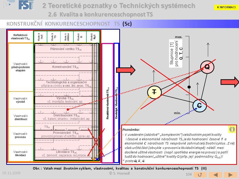 Stupnice [1] pro hodnocení Q, T, C min. max. Obr. : Vztah mezi životním cyklem, vlastnostmi, kvalitou a konstrukční konkurenceschopností TS (III) © S.
