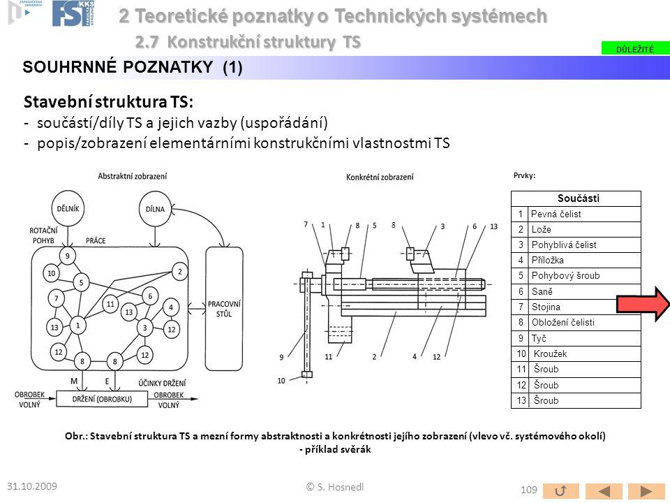 Stavební struktura TS: -součástí/díly TS a jejich vazby (uspořádání) -popis/zobrazení elementárními konstrukčními vlastnostmi TS © S. Hosnedl 2 Teoret