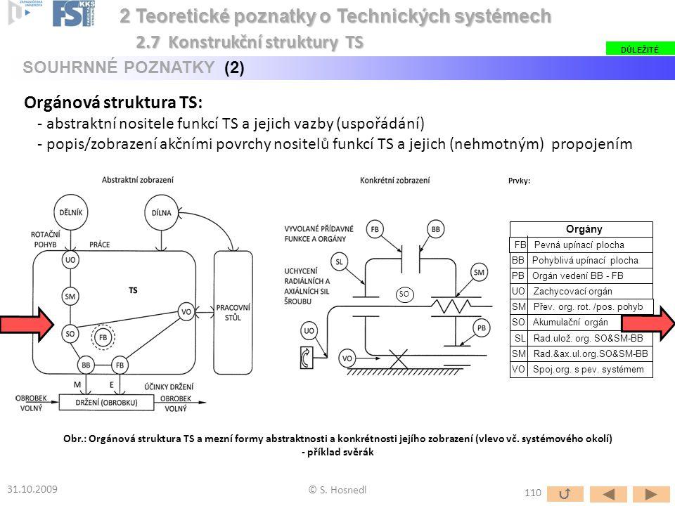 Orgánová struktura TS: - abstraktní nositele funkcí TS a jejich vazby (uspořádání) - popis/zobrazení akčními povrchy nositelů funkcí TS a jejich (nehm