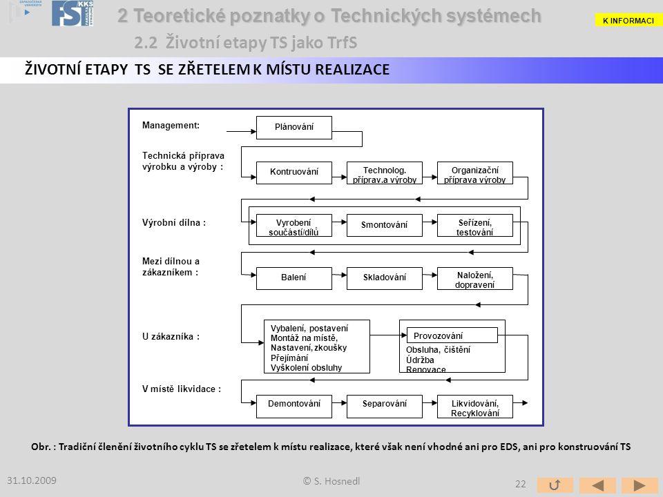 Plánování Kontruování Technolog. příprav.a výroby Organizační příprava výroby Vyrobení součástí/dílů Smontování Seřízení, testování BaleníSkladování N