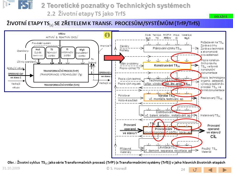 OPERAND Od 2 ve stavu 2 TRANSFORMAČNÍ PROCES (TrfP) (TRANSFORMACE) S TECHNOLOGIÍ (Tg) HuS ČLOVĚK (&ost.živ.byt.) TS TECHNICKÝ SYSTÉM IS INFORMAČNÍ SYS
