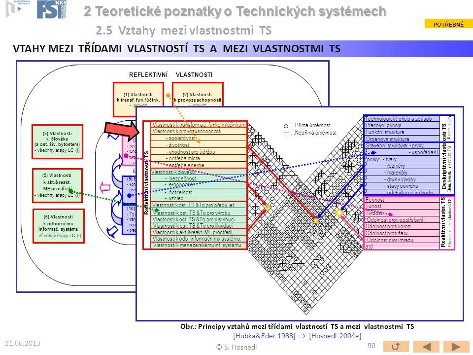(1) Vlastnosti k transf. fun./účink. - provoz (2) Vlastnosti k provozuschopnosti - provoz (4b) Vlastnosti k ost. TS &Tg - výroba (4c) Vlastnosti k ost