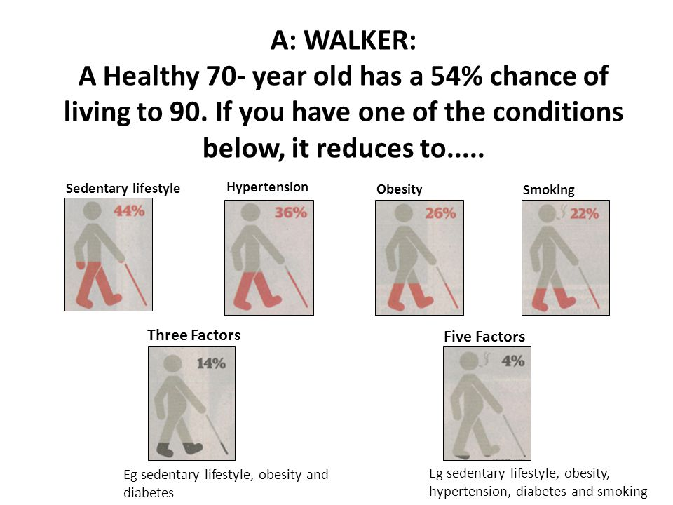 A: WALKER: A Healthy 70- year old has a 54% chance of living to 90.