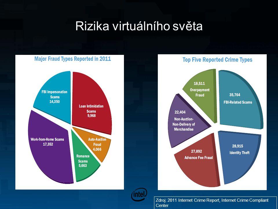 Rizika virtuálního světa Zdroj: 2011 Internet Crime Report, Internet Crime Compliant Center