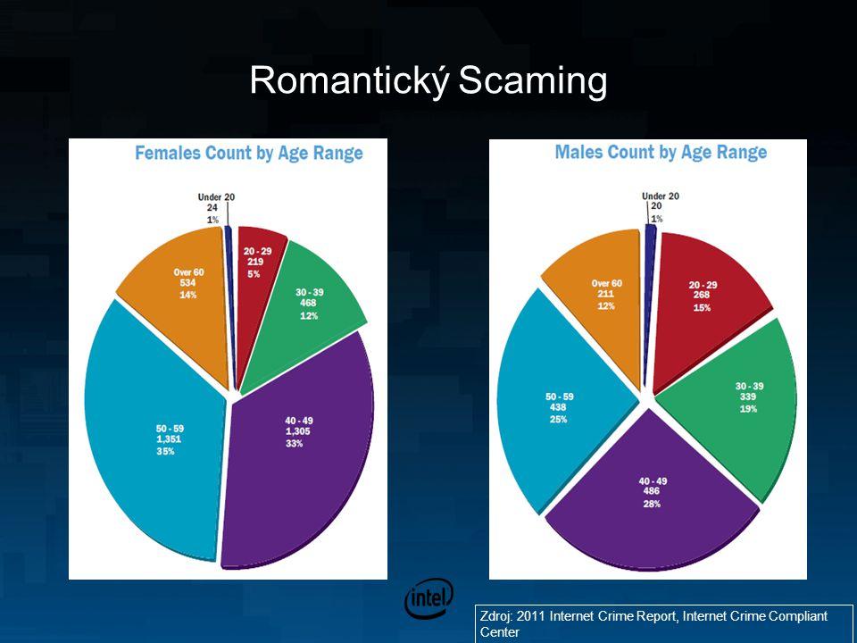 Romantický Scaming Zdroj: 2011 Internet Crime Report, Internet Crime Compliant Center