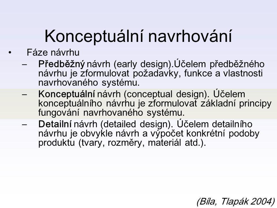 Konceptuální navrhování Konceptuální návrh vede od specifikace cílového produktu k syntéze funkcionální struktury, obvykle nazývané schéma (Bíla, Tlapák 2004).