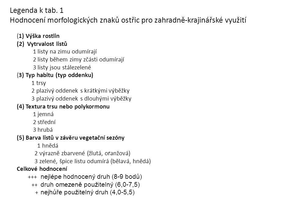 Legenda k tab. 1 Hodnocení morfologických znaků ostřic pro zahradně-krajinářské využití (1) Výška rostlin (2) Vytrvalost listů 1 listy na zimu odumíra