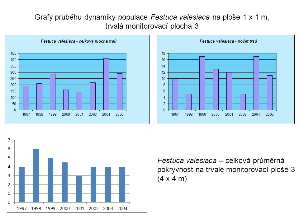 Festuca valesiaca – celková průměrná pokryvnost na trvalé monitorovací ploše 3 (4 x 4 m) Grafy průběhu dynamiky populace Festuca valesiaca na ploše 1