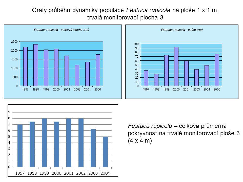 Festuca rupicola – celková průměrná pokryvnost na trvalé monitorovací ploše 3 (4 x 4 m) Grafy průběhu dynamiky populace Festuca rupicola na ploše 1 x