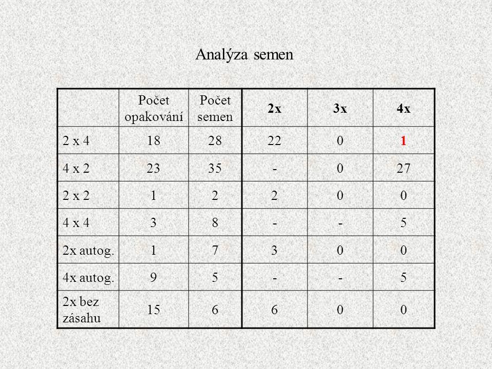 Počet opakování Počet semen 2x3x4x 2 x 418282201 4 x 22335-027 2 x 212200 4 x 438--5 2x autog.17300 4x autog.95--5 2x bez zásahu 156600 Analýza semen