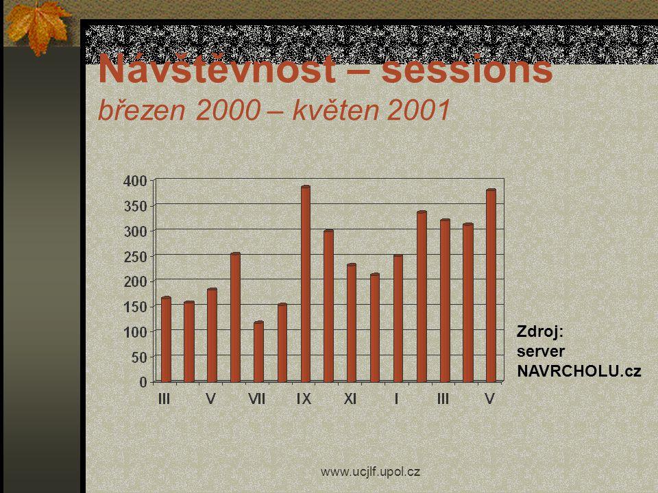 www.ucjlf.upol.cz Zpětná vazba statistika serveru NAVRCHOLU.cz hodnocení výuky studenty (evaluační dotazníky) odezva jednotlivců (ústně, e-mail apod.)