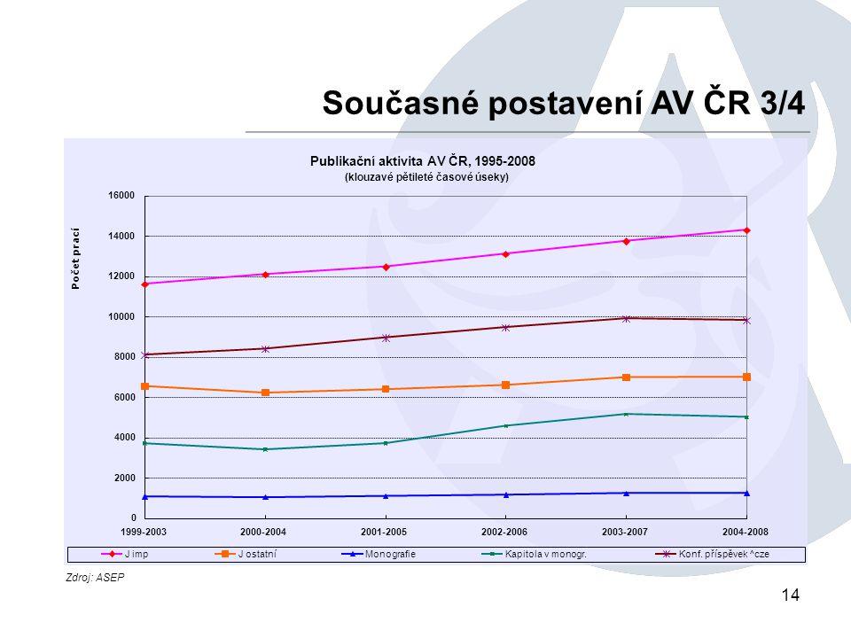 14 Současné postavení AV ČR 3/4 Zdroj: ASEP