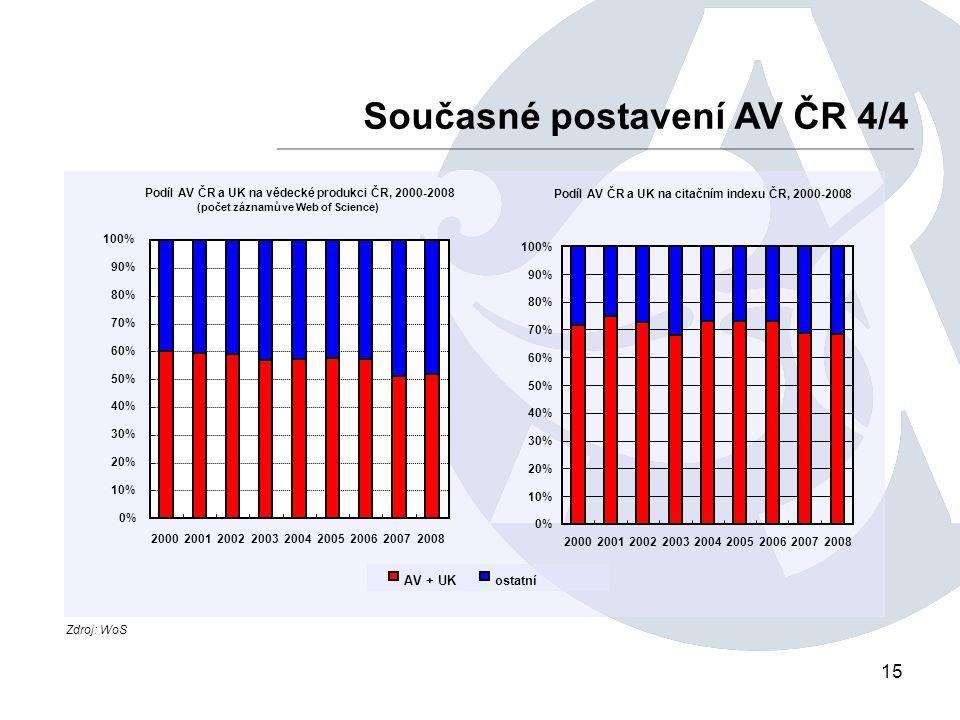 15 Současné postavení AV ČR 4/4 Zdroj: WoS Podíl AV ČR a UK na citačním indexu ČR, 2000-2008 0% 10% 20% 30% 40% 50% 60% 70% 80% 90% 100% 200020012002200320042005200620072008 Podíl AV ČR a UK na vědecké produkci ČR, 2000-2008 (počet záznamů ve Web of Science) 0% 10% 20% 30% 40% 50% 60% 70% 80% 90% 100% 200020012002200320042005200620072008 ostatníAV + UK