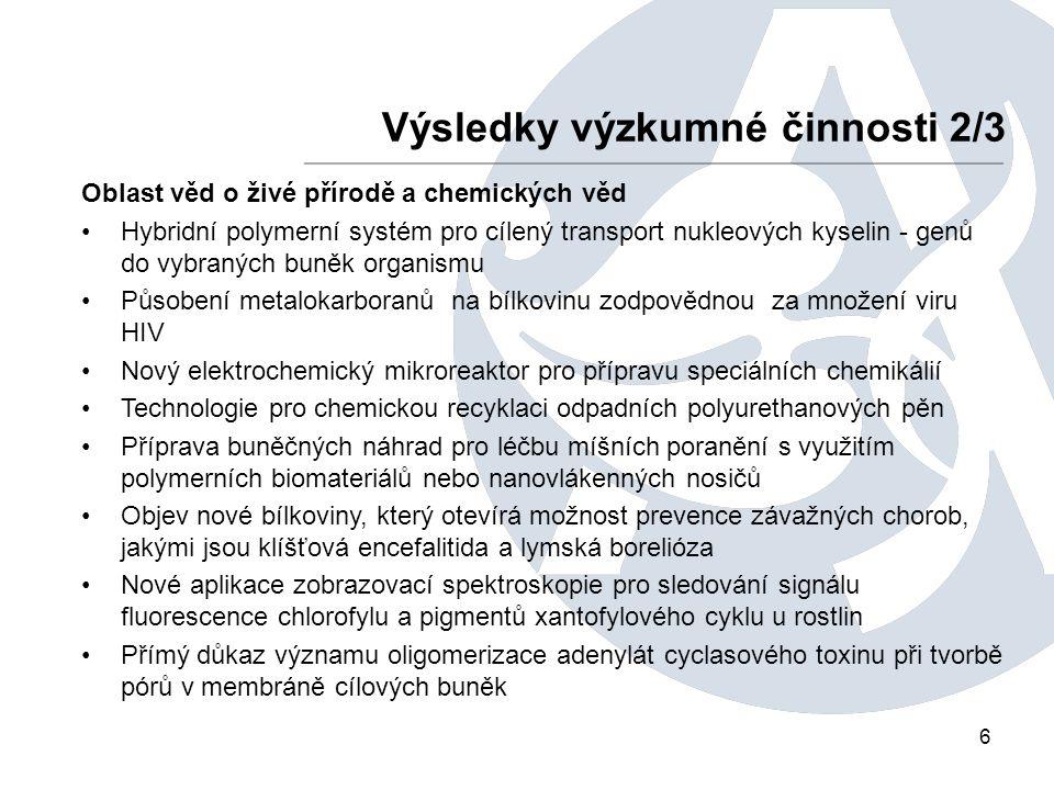 6 Výsledky výzkumné činnosti 2/3 Oblast věd o živé přírodě a chemických věd Hybridní polymerní systém pro cílený transport nukleových kyselin - genů do vybraných buněk organismu Působení metalokarboranů na bílkovinu zodpovědnou za množení viru HIV Nový elektrochemický mikroreaktor pro přípravu speciálních chemikálií Technologie pro chemickou recyklaci odpadních polyurethanových pěn Příprava buněčných náhrad pro léčbu míšních poranění s využitím polymerních biomateriálů nebo nanovlákenných nosičů Objev nové bílkoviny, který otevírá možnost prevence závažných chorob, jakými jsou klíšťová encefalitida a lymská borelióza Nové aplikace zobrazovací spektroskopie pro sledování signálu fluorescence chlorofylu a pigmentů xantofylového cyklu u rostlin Přímý důkaz významu oligomerizace adenylát cyclasového toxinu při tvorbě pórů v membráně cílových buněk