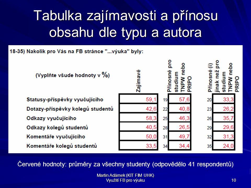 Martin Adámek (KIT FIM UHK) Využití FB pro výuku 10 Tabulka zajímavosti a přínosu obsahu dle typu a autora Červené hodnoty: průměry za všechny student