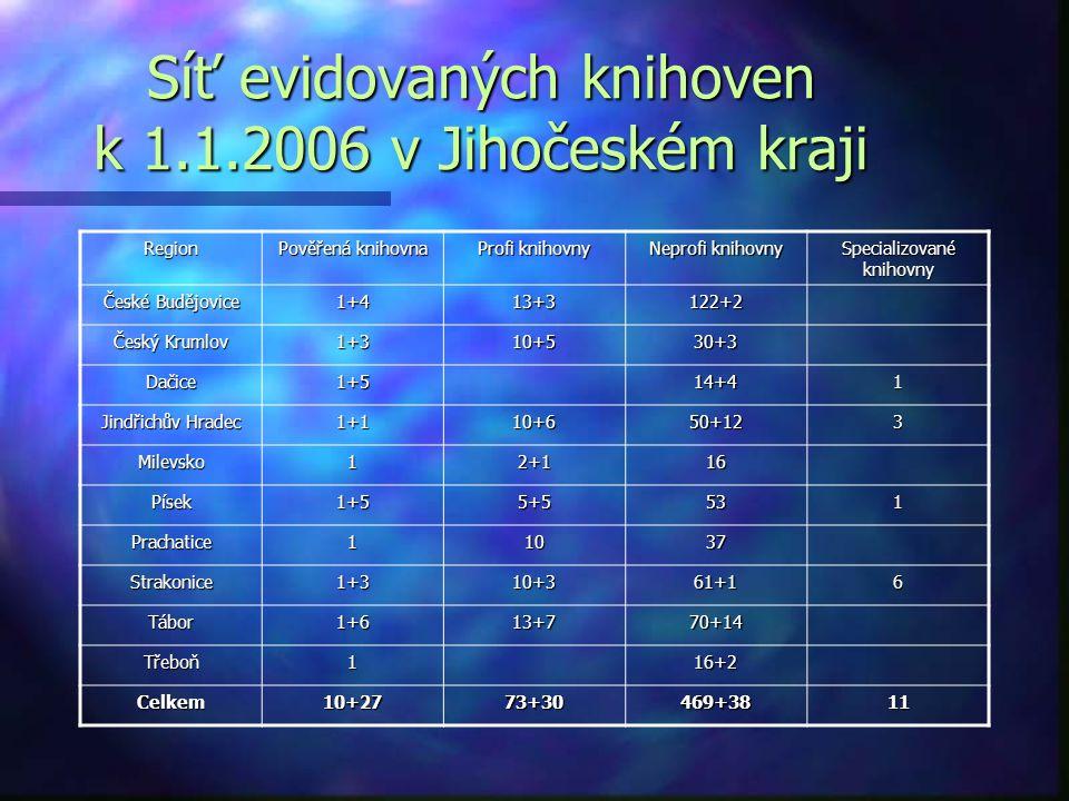 Podíl jednotlivých pověřených knihoven na počtu obsluhovaných knihoven
