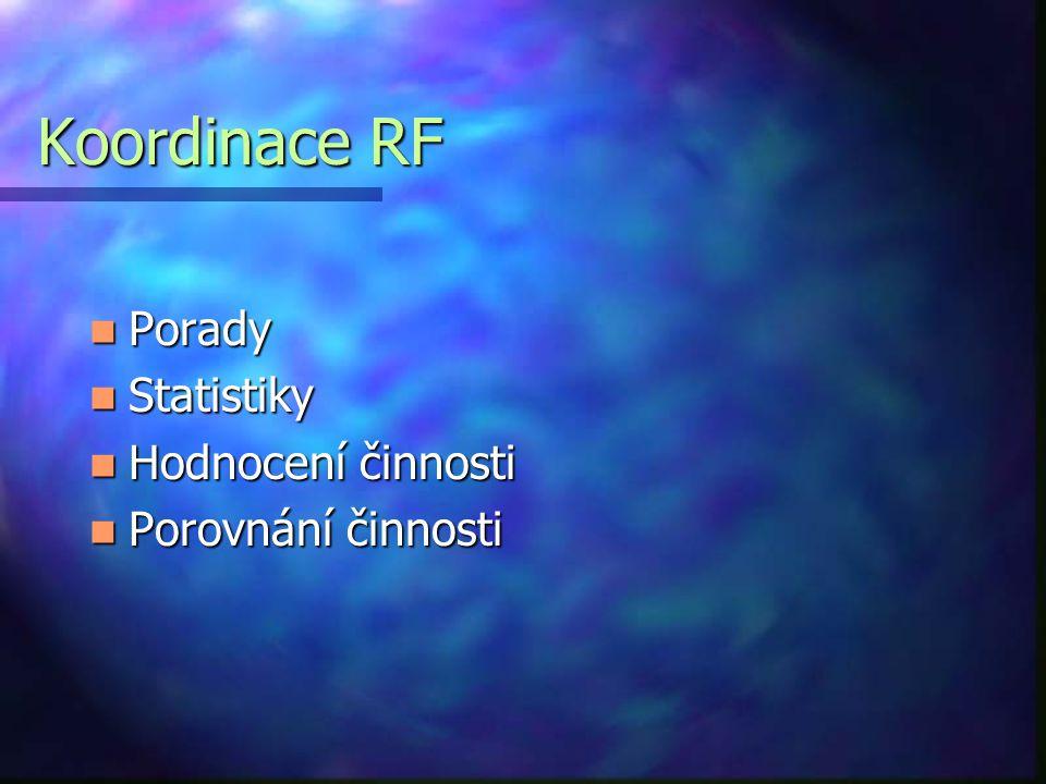 Koordinace RF Porady Porady Statistiky Statistiky Hodnocení činnosti Hodnocení činnosti Porovnání činnosti Porovnání činnosti